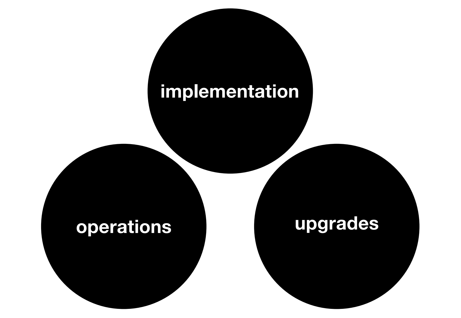 Implementation Operations & Upgrades