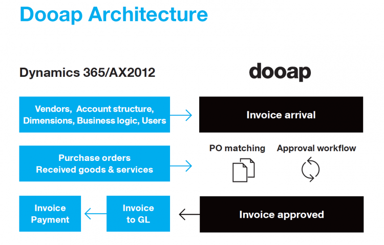 dooap-architecture.750x0