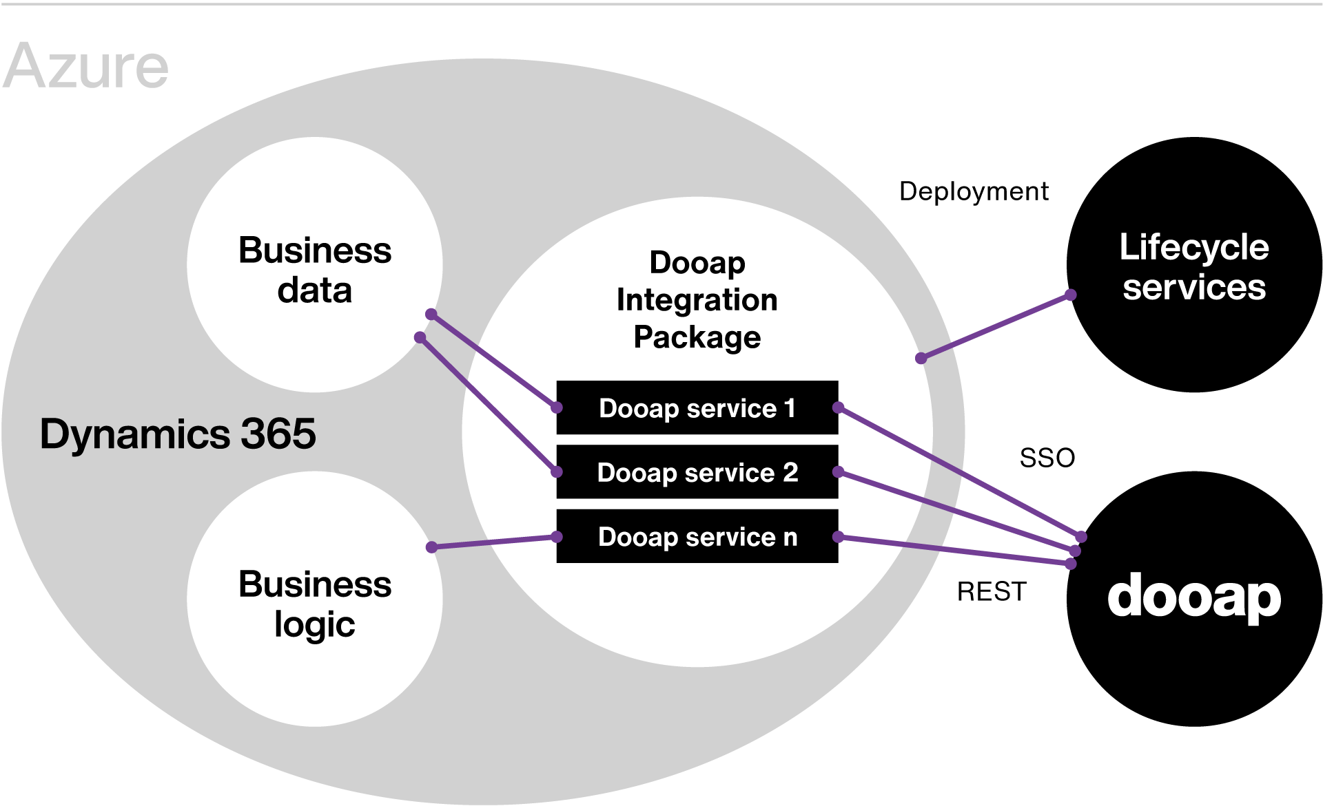 Dooap Integrates Seamlessly with D365 Finance